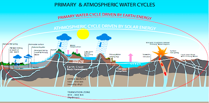 primary-and-atmospheric-water-cycles
