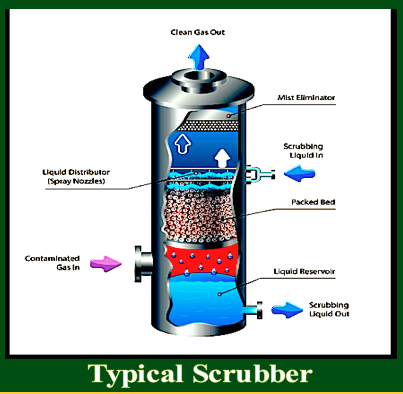 typical-scrubber-f