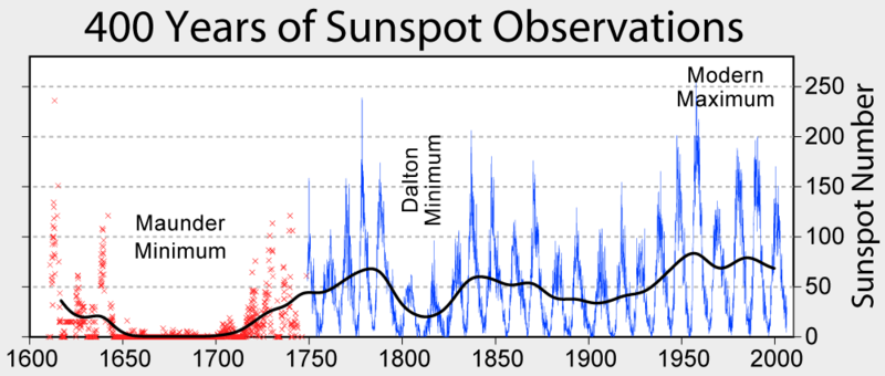 sunspot-cycle