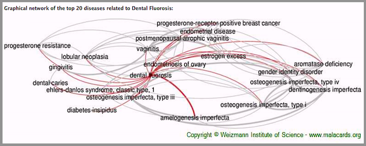 20-related-to-d-fluorosis