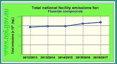 graph-f-emissions-aust