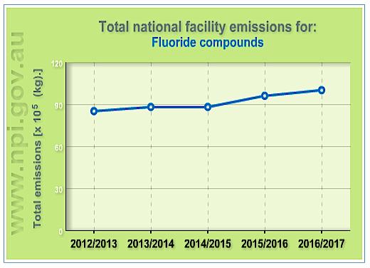 f-emissions-2013-2017