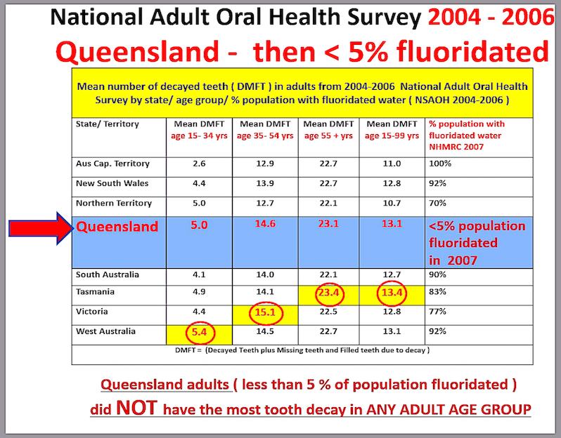 f-qld-2004-2006-survey